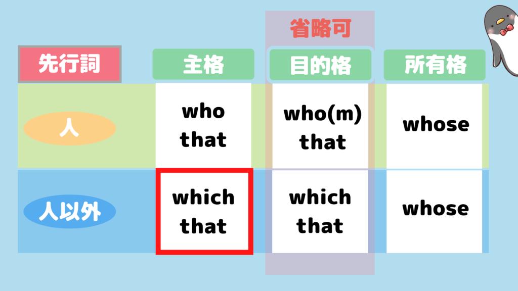関係代名詞一覧表