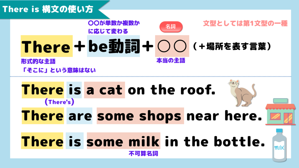 There is 構文の使い方